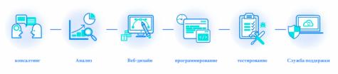 Multi-Programming Solutions